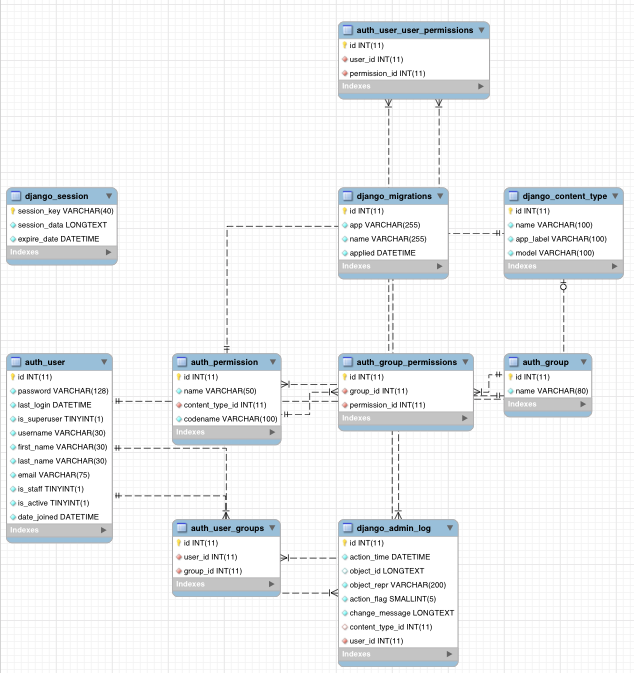 mysql_workbench_design