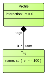 Tag Model UML diagram