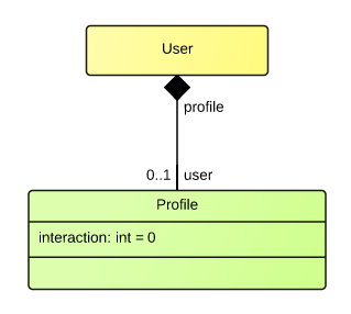uml-profile-model